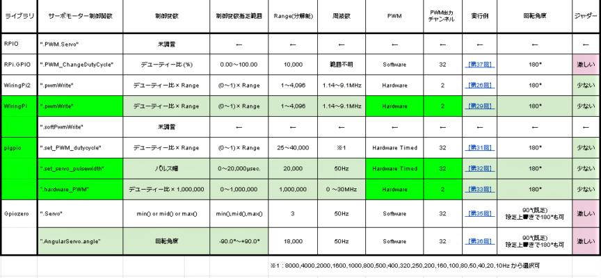 改訂 Raspberry Piで使えるPythonのGPIO制御ライブラリ一覧表