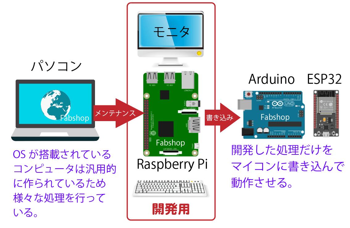 Development Fabshop