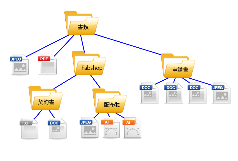 Filesystem Fabshop