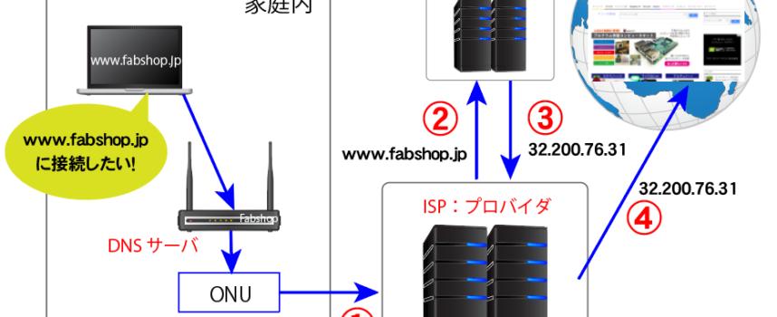 第3章 第4話IPアドレスとURLとの関係